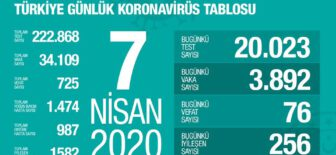 7 Nisan 2020 Koronavirüs Tablosu Türkiye