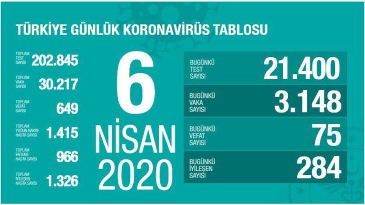 6 Nisan 2020 Koronavirüs Tablosu Türkiye