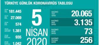 5 Nisan 2020 Koronavirüs Tablosu Türkiye