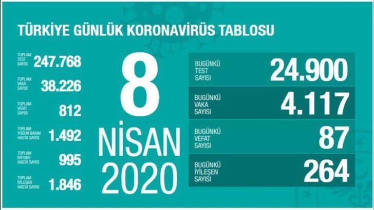 8 Nisan 2020 Koronavirüs Tablosu Türkiye