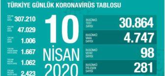 10 Nisan 2020 Koronavirüs Tablosu Türkiye