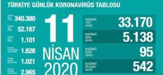 11 Nisan 2020 Koronavirüs Tablosu Türkiye