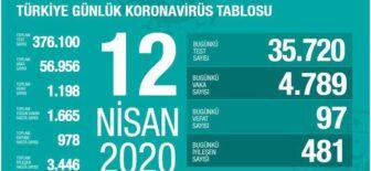 12 Nisan 2020 Koronavirüs Tablosu Türkiye