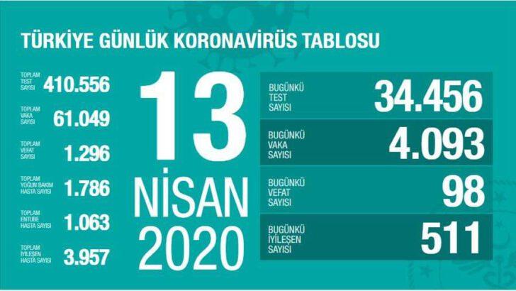 13 Nisan 2020 Koronavirüs Tablosu Türkiye