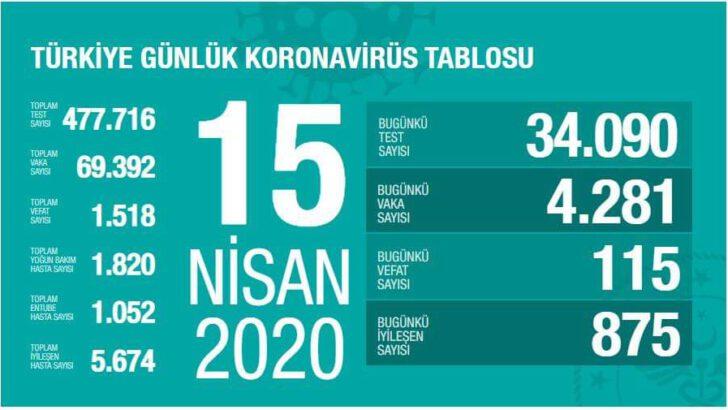 15 Nisan 2020 Koronavirüs Tablosu Türkiye