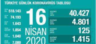 16 Nisan 2020 Koronavirüs Tablosu Türkiye