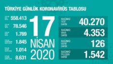 17 Nisan 2020 Koronavirüs Tablosu Türkiye