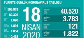 18 Nisan 2020 Koronavirüs Tablosu Türkiye