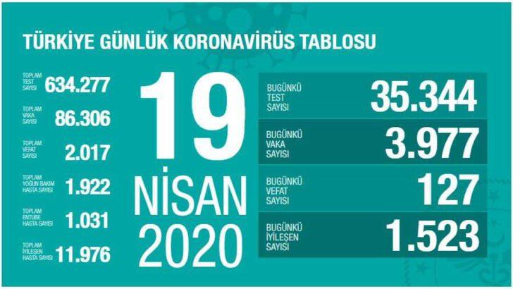 19 Nisan 2020 Koronavirüs Tablosu Türkiye