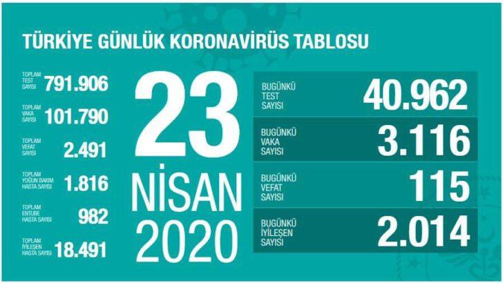 23 Nisan 2020 Koronavirüs Tablosu Türkiye