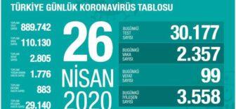 26 Nisan 2020 Koronavirüs Tablosu
