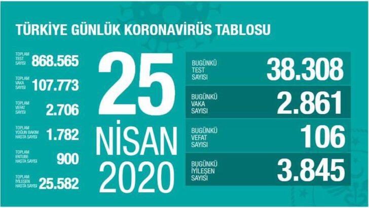 25 Nisan 2020 Koronavirüs Tablosu