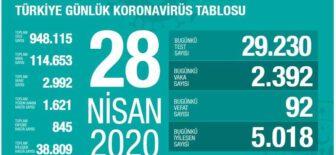 28 Nisan 2020 Koronavirüs Tablosu