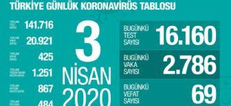 3 Nisan 2020 Koronavirüs Tablosu Türkiye