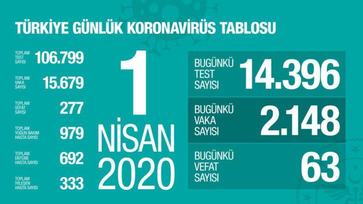 1 Nisan 2020 Koronavirüs Tablosu Türkiye