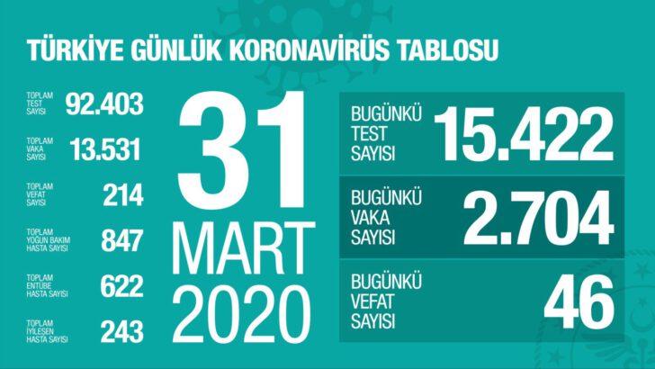 31 Mart 2020 Koronavirüs Tablosu Türkiye