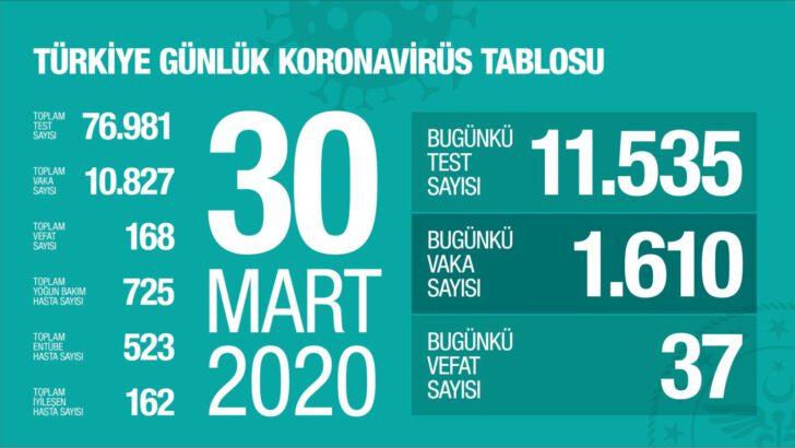 30 Mart 2020 Koronavirüs Tablosu Türkiye
