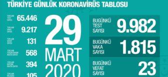 29 Mart 2020 Koronavirüs Tablosu Türkiye