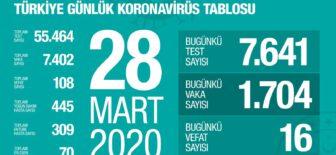 28 Mart 2020 Koronavirüs Tablosu Türkiye