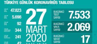 27 Mart 2020 Koronavirüs Tablosu Türkiye