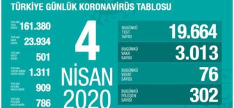 4 Nisan 2020 Koronavirüs Tablosu Türkiye