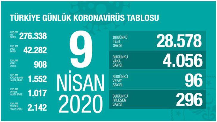 9 Nisan 2020 Koronavirüs Tablosu Türkiye