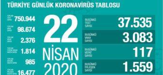 22 Nisan 2020 Koronavirüs Tablosu Türkiye