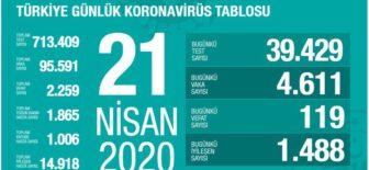 21 Nisan 2020 Koronavirüs Tablosu Türkiye