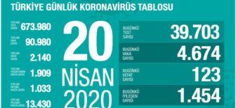 20 Nisan 2020 Koronavirüs Tablosu Türkiye
