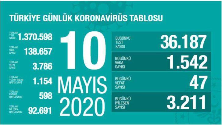 10 Mayıs 2020 Koronavirüs Tablosu