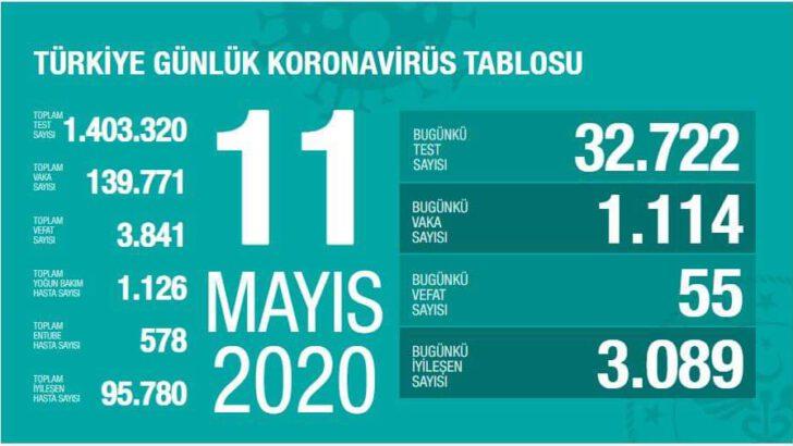 11 Mayıs 2020 Koronavirüs Tablosu