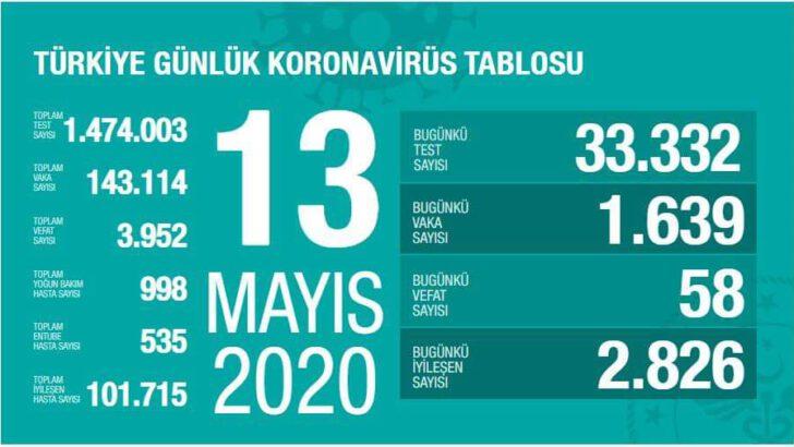 13 Mayıs 2020 Koronavirüs Tablosu