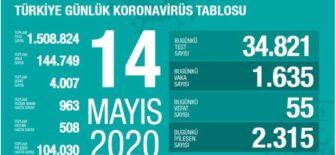 14 Mayıs 2020 Koronavirüs Tablosu