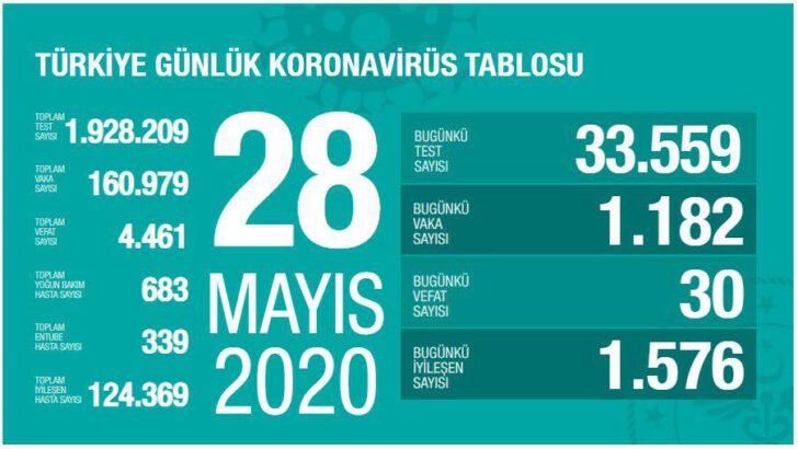 28 Mayıs 2020 Türkiye Koronavirüs Tablosu