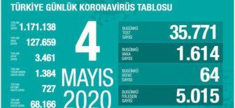 04 Mayıs 2020 Koronavirüs Tablosu