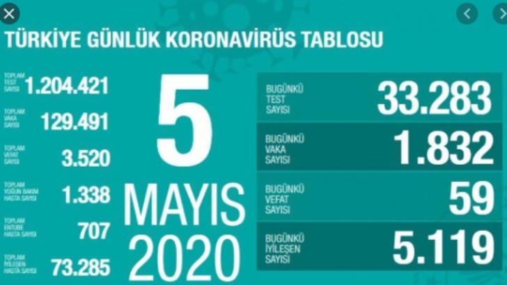 05 Mayıs 2020 Koronavirüs Tablosu