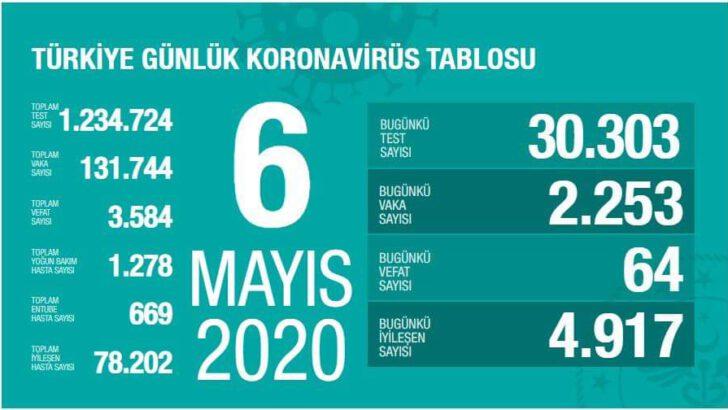 06 Mayıs 2020 Koronavirüs Tablosu