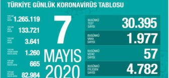 07 Mayıs 2020 Koronavirüs Tablosu
