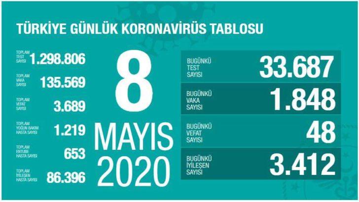 08 Mayıs 2020 Koronavirüs Tablosu
