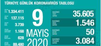 09 Mayıs 2020 Koronavirüs Tablosu