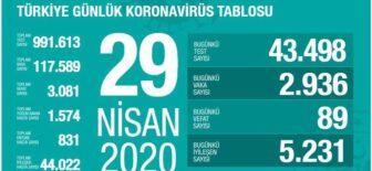 29 Nisan 2020 Koronavirüs Tablosu