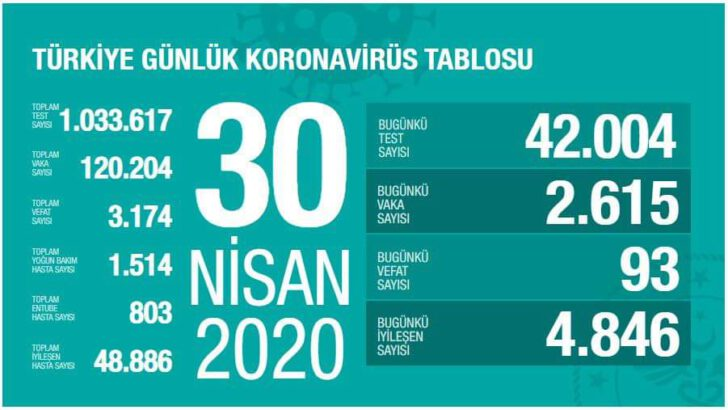 30 Nisan 2020 Koronavirüs Tablosu