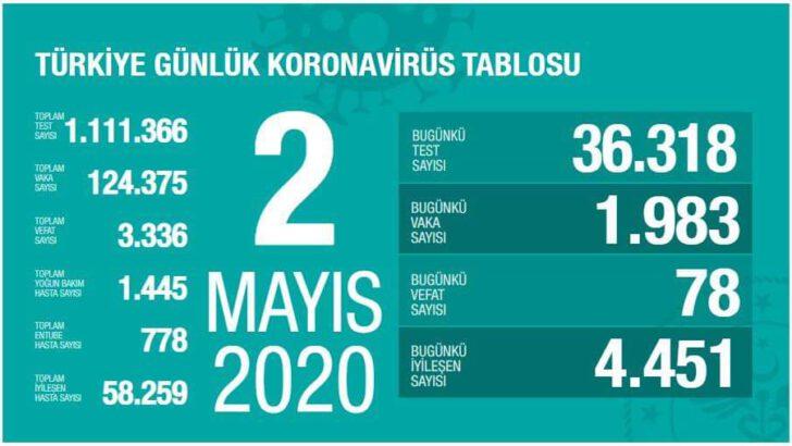 02 Mayıs 2020 Koronavirüs Tablosu