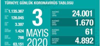 03 Mayıs 2020 Koronavirüs Tablosu