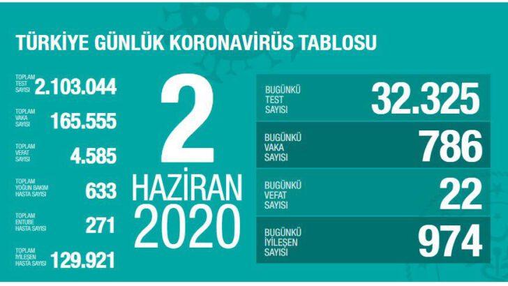 02 Haziran 2020 Türkiye Koronavirüs Tablosu