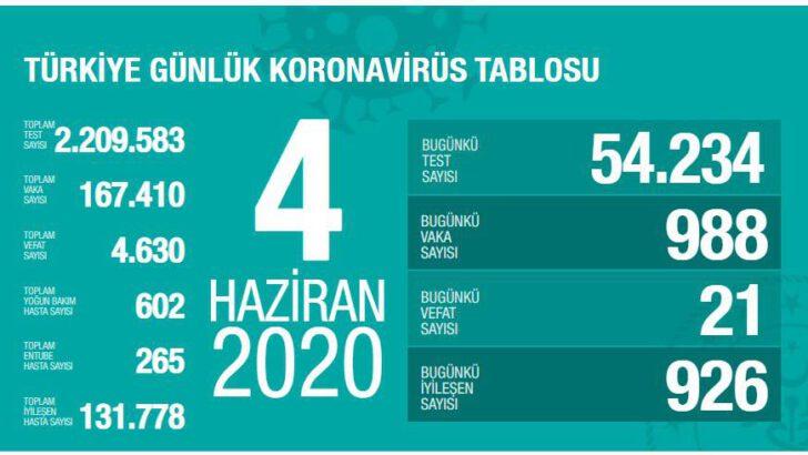 04 Haziran 2020 Türkiye Koronavirüs Tablosu