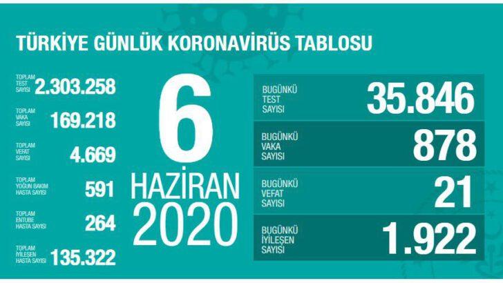 06 Haziran 2020 Türkiye Koronavirüs Tablosu