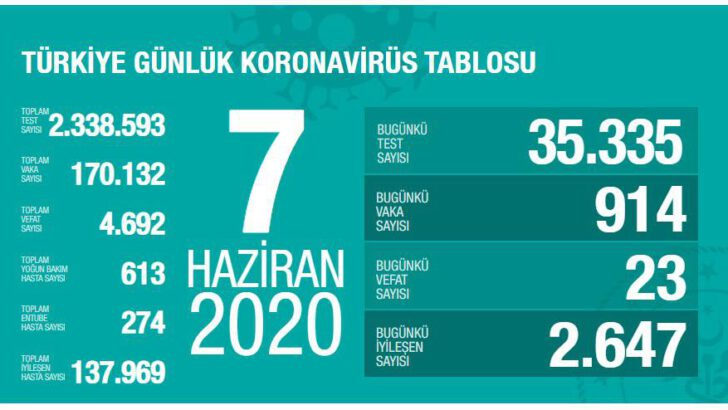 07 Haziran 2020 Türkiye Koronavirüs Tablosu