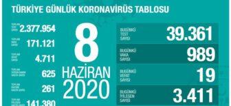 08 Haziran 2020 Türkiye Koronavirüs Tablosu