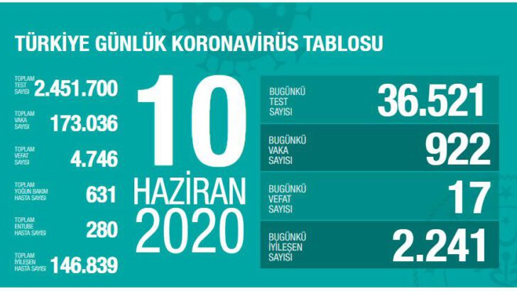 10 Haziran 2020 Türkiye Koronavirüs Tablosu